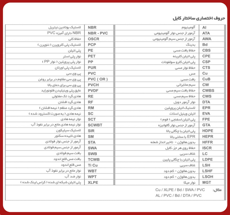 جدول اختصاری کابل اعلام حریق